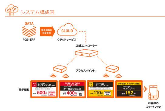 電子棚札システム構成図