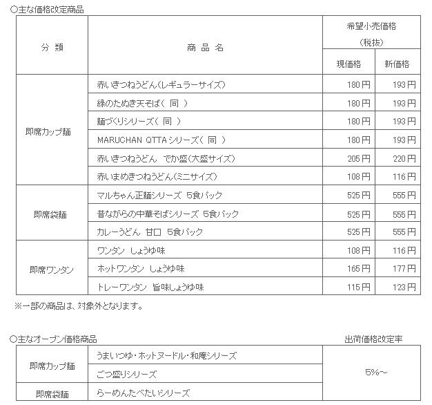 東洋水産/「赤いきつね」など即席麺5~8%値上げ