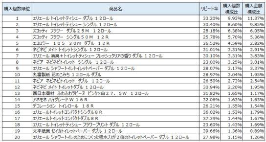 トイレットペーパー 2018年11月~2019年1月ランキング(購入個数順)