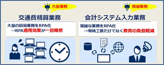 20190220rpa - マルエツ/会計システム入力業務を自動化、200時間を20時間に