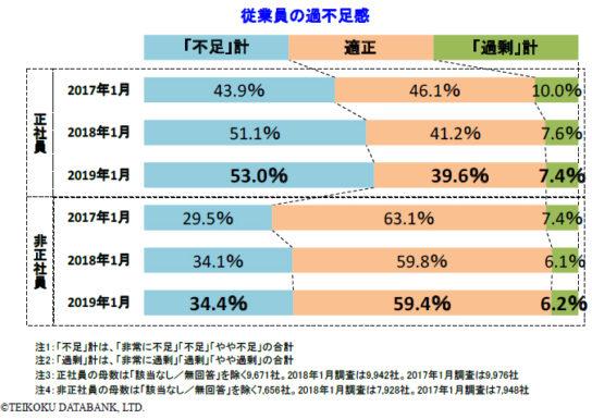 正社員が不足している企業は53.0%