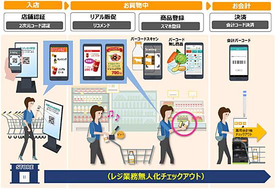 20190227kinsho - 東芝テック/スマホ・映像解析技術を活用したレジ業務無人化の実証実験