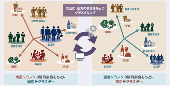 セグメンテーション分析イメージ