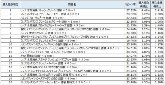 柔軟剤 2018年11月~2019年1月ランキング(購入個数順)