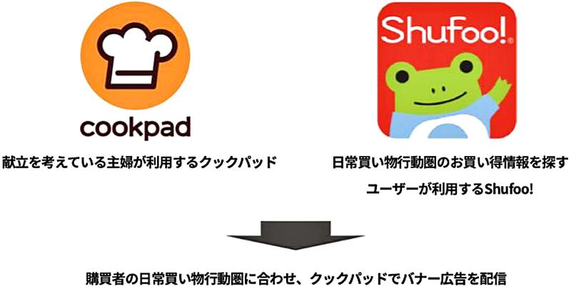 20190304cookpad - クックパッド、シュフー/「日常買い物行動圏」予測、広告クリック率10%増