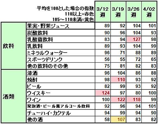 2018年桜開花時期の売れ筋(菓子類・惣菜)