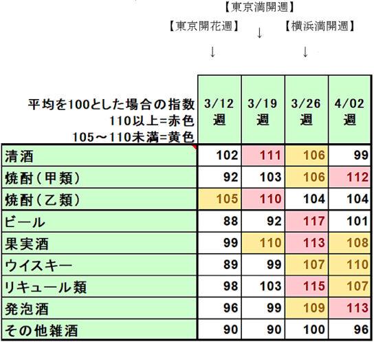 2018年アルコール飲料桜開花時期の季節指数推移 京浜エリア