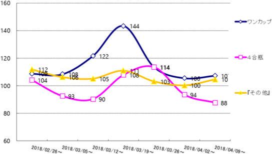 2018年清酒桜開花時期における容量別の季節指数 京浜エリア