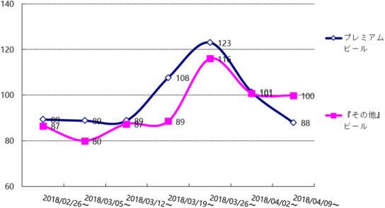2018年桜開花時期におけるプレミアムタイプの季節指数 京浜エリア