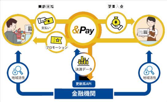 「&Pay」の仕組み