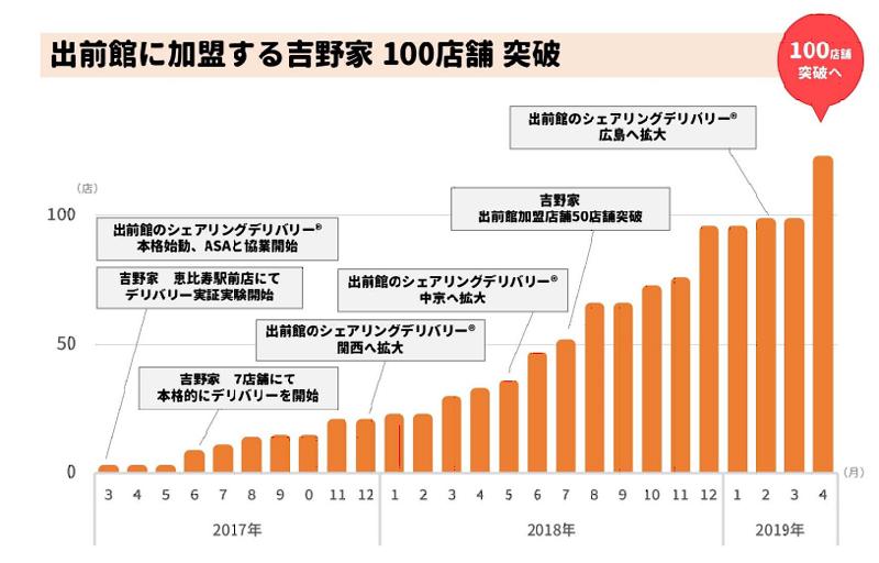 20190318yosino - 吉野家/「出前館」導入店舗が120店突破、女性の注文が増加
