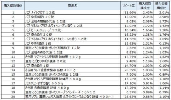 入浴剤 2018年12月~2019年2月ランキング(購入個数順)