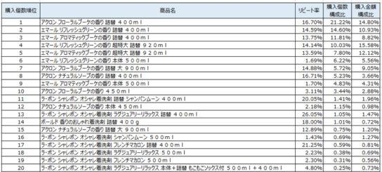 ライト系洗剤 2018年12月~2019年2月ランキング(購入個数順)