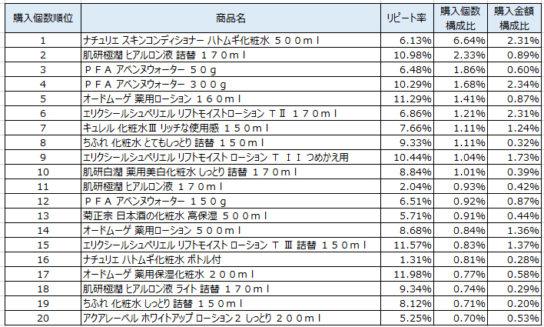 化粧水 2018年12月~2019年2月ランキング(購入個数順)