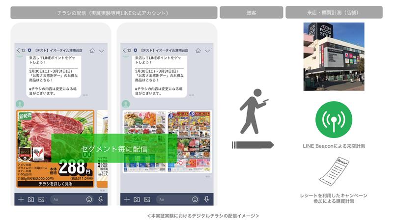 20190401li0 - LINE/イオンフードスタイル港南台店で販促実験、デジタルチラシ配信