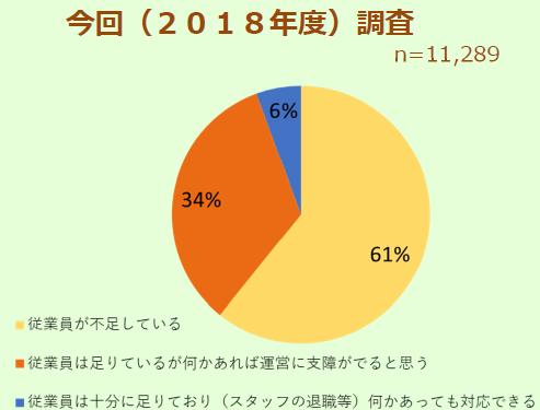 61%が従業員が不足と回答