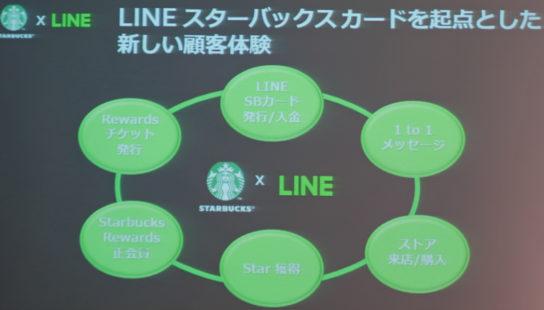 LINEを起点とした新しいスタバ体験を提供