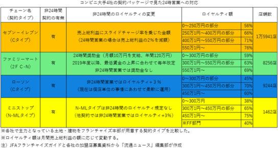 コンビニ大手4社の主力契約パッケージの概要