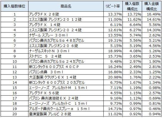 鼻炎用薬 2019年1~3月ランキング(購入個数順)