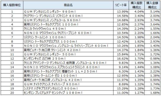 洗口液 2019年1~3月ランキング(購入個数順)