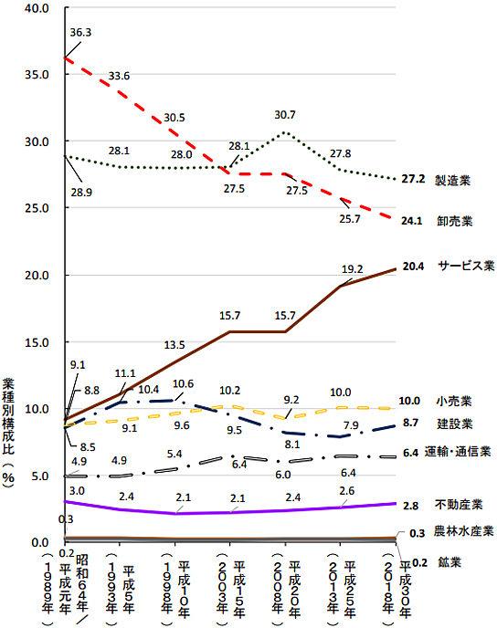 平成30年間の各産業・構成比推移