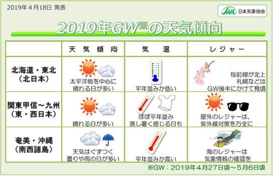 2019年GEの天気傾向