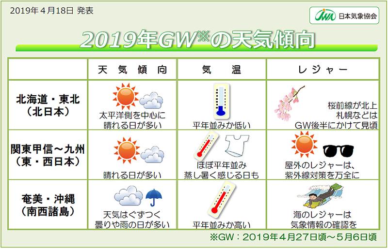 20190423gw - ゴールデンウイーク/東~西日本を中心に晴れが多く、行楽日和に