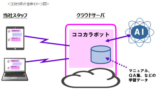 ココカラボットのイメージ