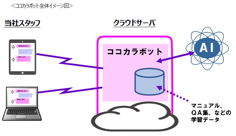 20190426kokokara - ココカラファイン/AIを活用し、社内の問合せ業務を迅速化