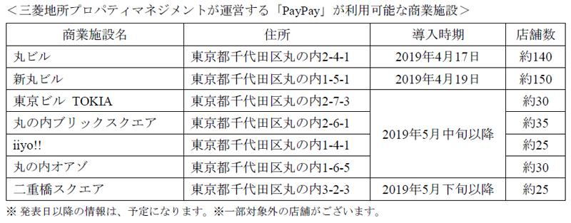 20190426paypay - PayPay/丸の内エリアの商業施設600店舗に導入