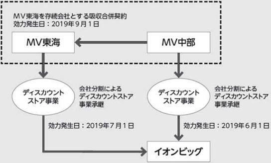 経営統合のイメージ