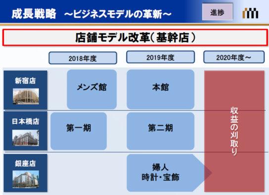 首都圏基幹3店のリモデル