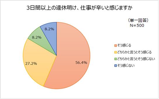 20190508renkyu1 - 連休明け/仕事が辛い人は80%以上、40%超が転職を検討