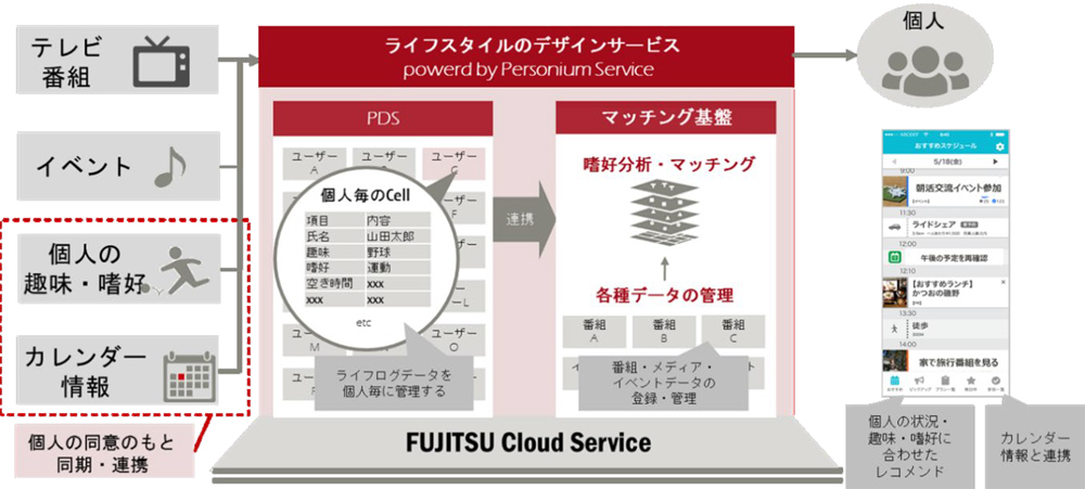 20190514dentsu - 富士通、電通/パーソナルデータを活用したライフスタイル提案で実証実験