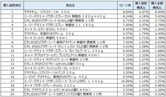 制汗防臭剤 2019年2~4月ランキング(購入個数順)