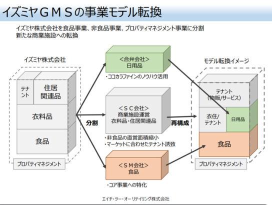 イズミヤGMS事業モデルを転換