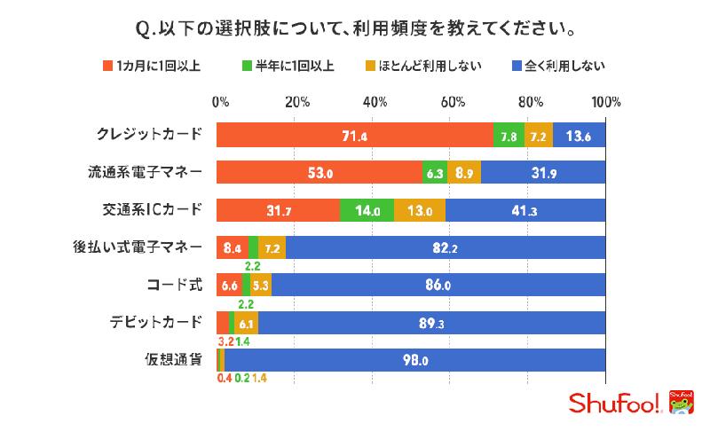 20190515shufoo1 - キャッシュレス決済/利用頻度はクレジット71.4%で最多、QRコード式6.6%