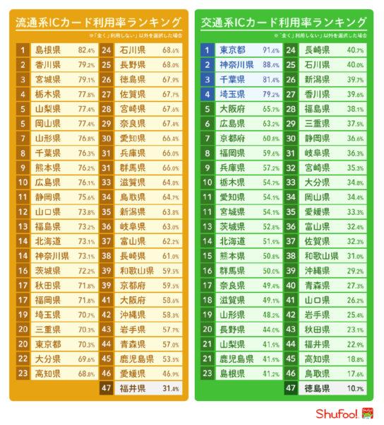 流通系ICカードと交通系ICカードの都道府県別の利用率