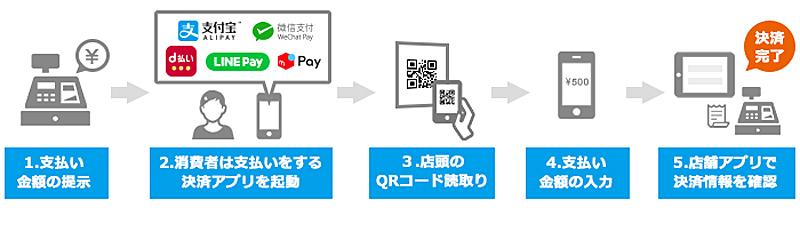 20190516qr1 - d払い、メルペイ、LINE Pay/マルチQRコード決済「クラウドペイ」対応