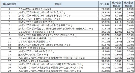 猫フード 2019年2~4月ランキング(購入個数順)