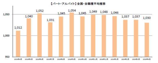 20190520syuhu1 544x219 - 主婦求人の平均時給/4月はパート・アルバイト1030円、派遣1312円