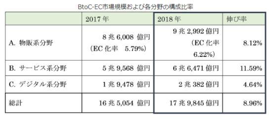 BtoC-EC市場規模および各分野の構成比率