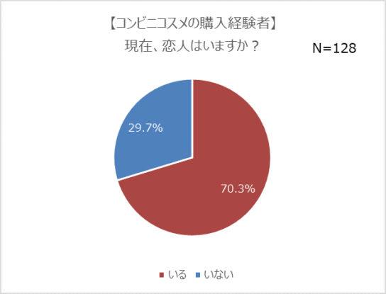 購入経験者の7割以上が「恋人持ち」