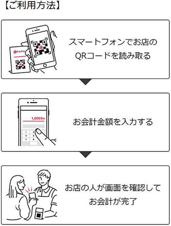 20190522cocokala - ココカラファイン/グループ1300店に「PayPay」導入