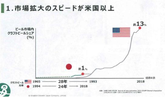 日本のクラフトビール市場
