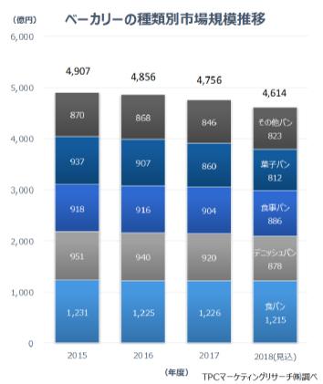 ベーカリーの種類別市場規模