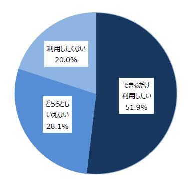 20190529cash1 - 飲食店決済/キャッシュレス利用したい50%、クレジットカード利用80%