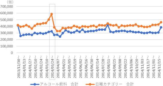 2014年52週の販売個数トレンド