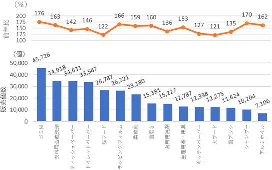 2014年3月最終週上位15カテゴリー販売個数と前年比