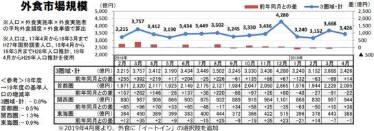 外食市場規模の推移